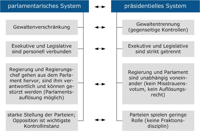 Repräsentative Parlamentarische Demokratie